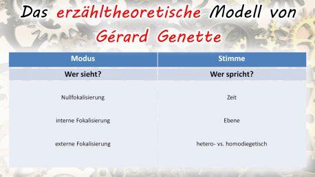 Das erzähltheoretische Modell von Gérard Genette